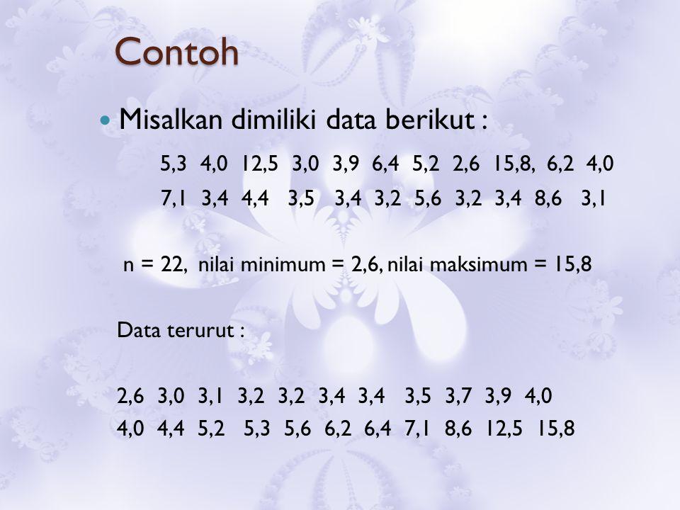 Contoh Misalkan dimiliki data berikut : 5,3 4,0 12,5 3,0 3,9 6,4 5,2 2,6 15,8, 6,2 4,0 7,1 3,4 4,4 3,5 3,4 3,2 5,6 3,2 3,4 8,6 3,1 n = 22, nilai minimum = 2,6, nilai maksimum = 15,8 Data terurut : 2,6 3,0 3,1 3,2 3,2 3,4 3,4 3,5 3,7 3,9 4,0 4,0 4,4 5,2 5,3 5,6 6,2 6,4 7,1 8,6 12,5 15,8