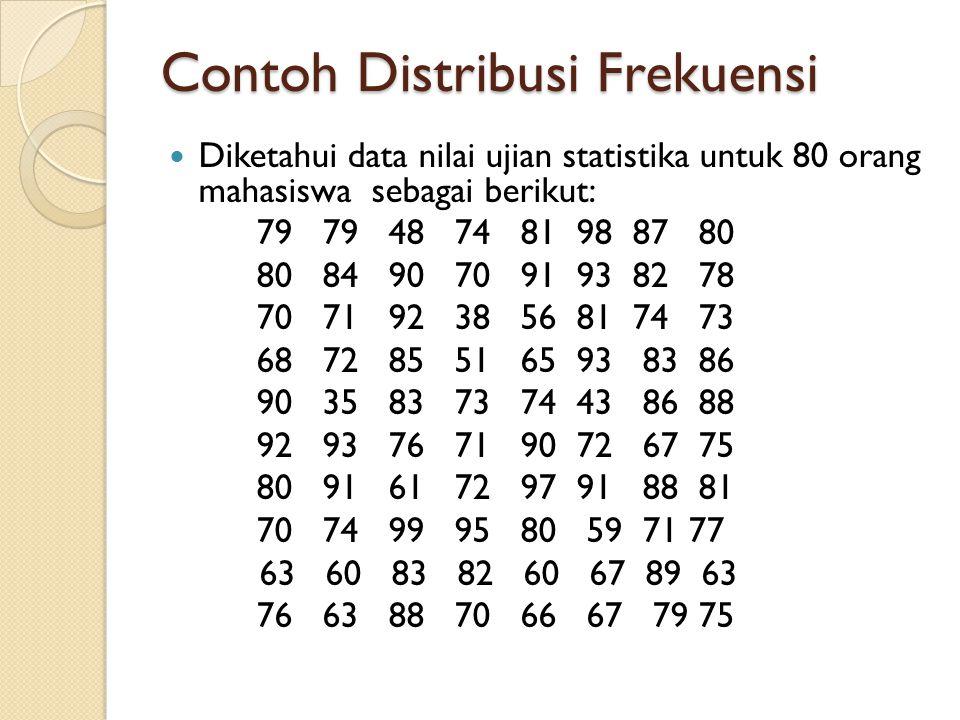 Contoh Distribusi Frekuensi Diketahui data nilai ujian statistika untuk 80 orang mahasiswa sebagai berikut: 79 79 48 74 81 98 87 80 80 84 90 70 91 93