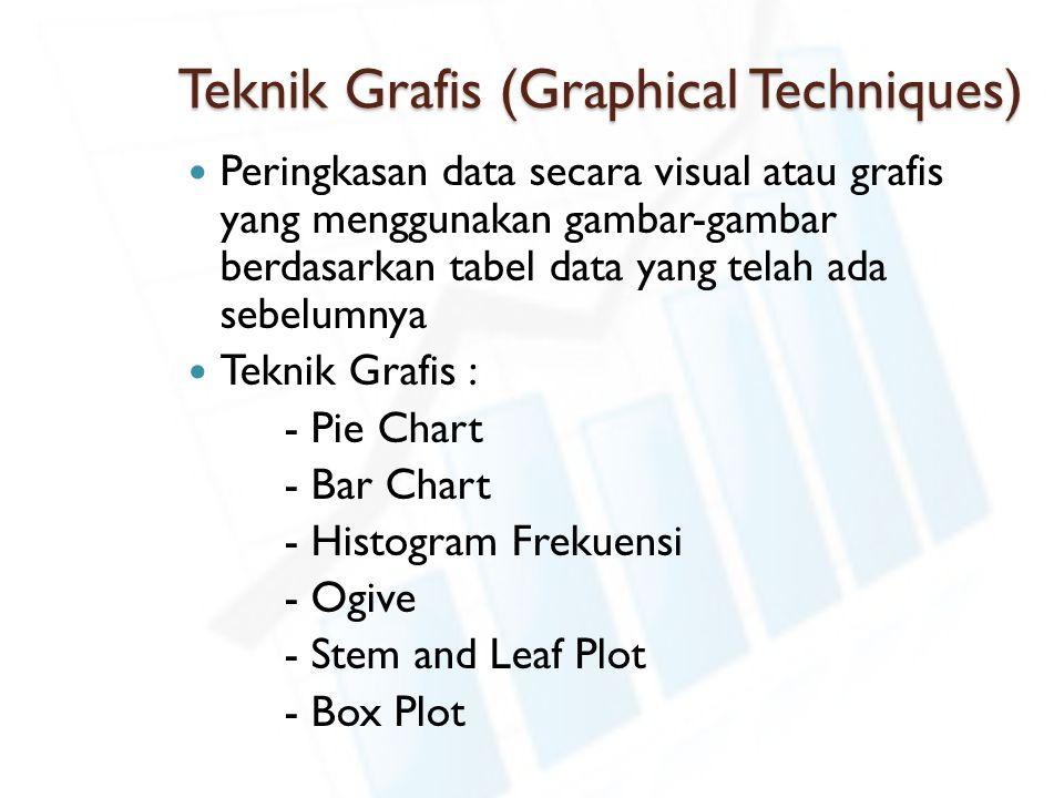 Teknik Grafis (Graphical Techniques) Peringkasan data secara visual atau grafis yang menggunakan gambar-gambar berdasarkan tabel data yang telah ada sebelumnya Teknik Grafis : - Pie Chart - Bar Chart - Histogram Frekuensi - Ogive - Stem and Leaf Plot - Box Plot
