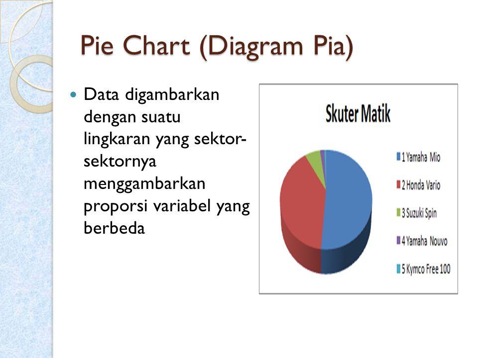 Pie Chart (Diagram Pia) Data digambarkan dengan suatu lingkaran yang sektor- sektornya menggambarkan proporsi variabel yang berbeda