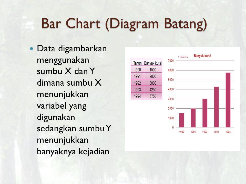 Bar Chart (Diagram Batang) Data digambarkan menggunakan sumbu X dan Y dimana sumbu X menunjukkan variabel yang digunakan sedangkan sumbu Y menunjukkan banyaknya kejadian