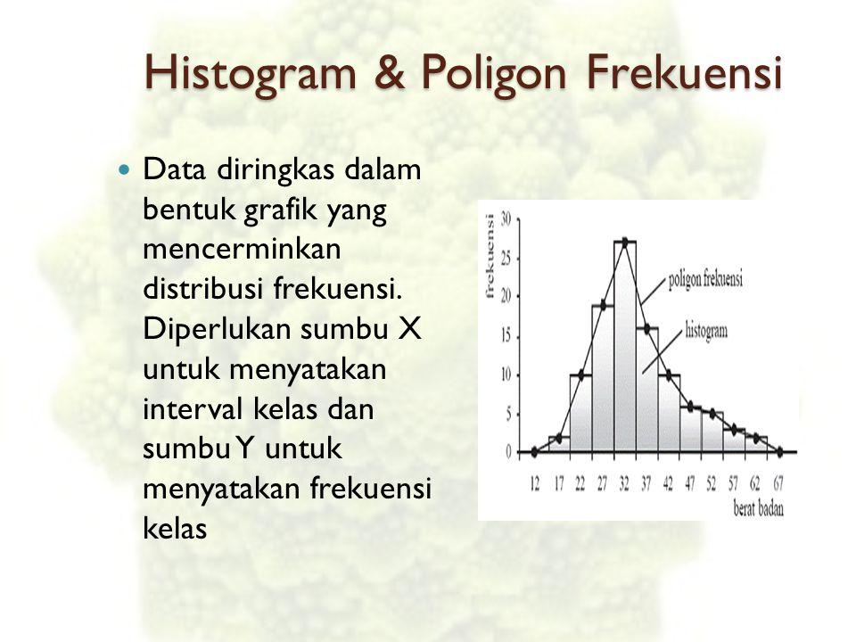 Histogram & Poligon Frekuensi Data diringkas dalam bentuk grafik yang mencerminkan distribusi frekuensi. Diperlukan sumbu X untuk menyatakan interval