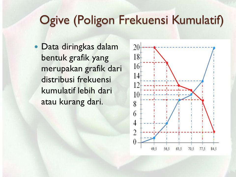 Data terbesar = 99; Data terkecil = 35 Rentang = 99-35 = 64 Banyak kelas = 1 + 3,3 log(n) = 1 + 3,3 log(80) = 1 + 3,3 (1,9031) = 7,2 (7 atau 8) P=rentang/banyak kelas = 64/7 = 9,14 (Gunakan 9 atau 10)