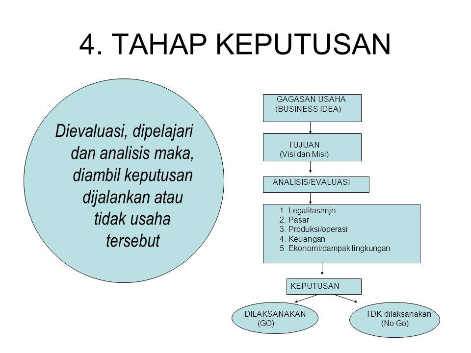 3. ANALISIS KELAYAKAN BISNIS 1.Aspek legalitas/ manajemen. 2.Aspek pemasaran. 3.Aspek produksi/ operasi. 4.Aspek keuangan.
