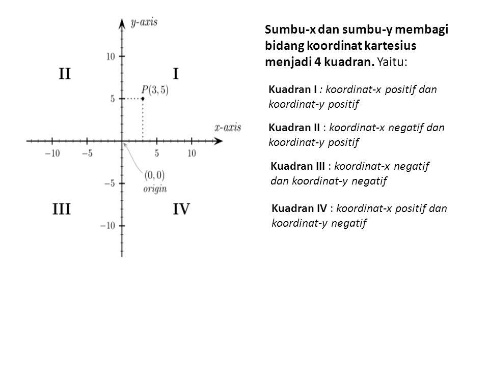 Sumbu-x dan sumbu-y membagi bidang koordinat kartesius menjadi 4 kuadran.