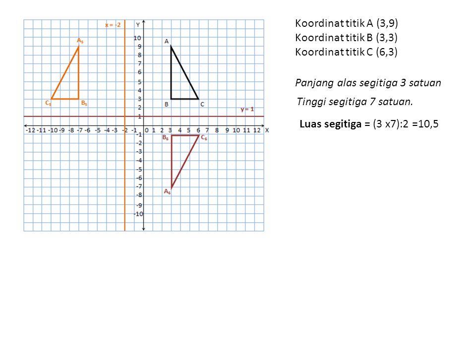Koordinat titik A (3,9) Koordinat titik B (3,3) Koordinat titik C (6,3) Panjang alas segitiga 3 satuan Tinggi segitiga 7 satuan.