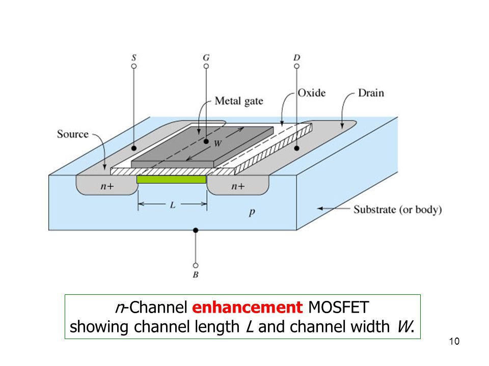 10 n-Channel enhancement MOSFET showing channel length L and channel width W.