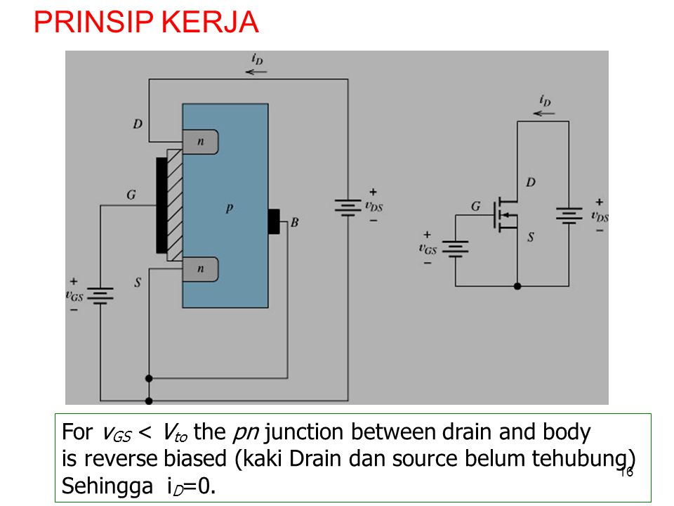 16 For v GS < V to the pn junction between drain and body is reverse biased (kaki Drain dan source belum tehubung) Sehingga i D =0. PRINSIP KERJA