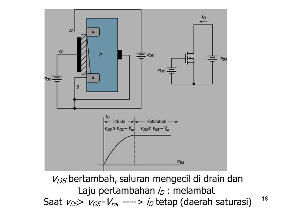 18 v DS bertambah, saluran mengecil di drain dan Laju pertambahan i D : melambat Saat v DS > v GS -V to, ----> i D tetap (daerah saturasi)