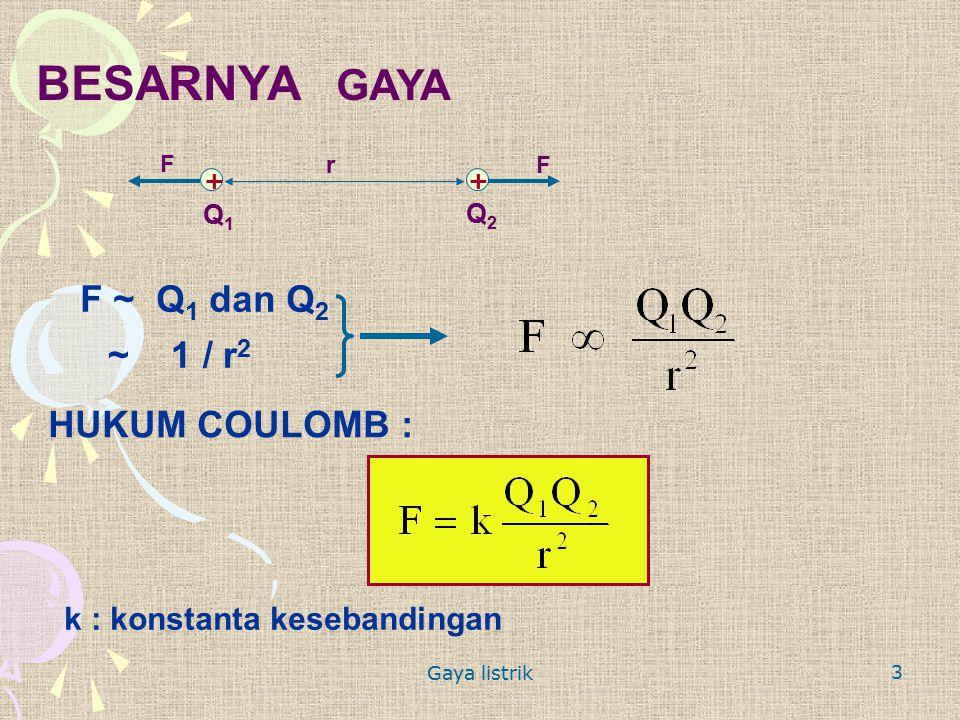 Gaya listrik 3 BESARNYA GAYA Q1Q1 Q2Q2 rF F F ~ Q 1 dan Q 2 ~ 1 / r 2 HUKUM COULOMB : k : konstanta kesebandingan ++