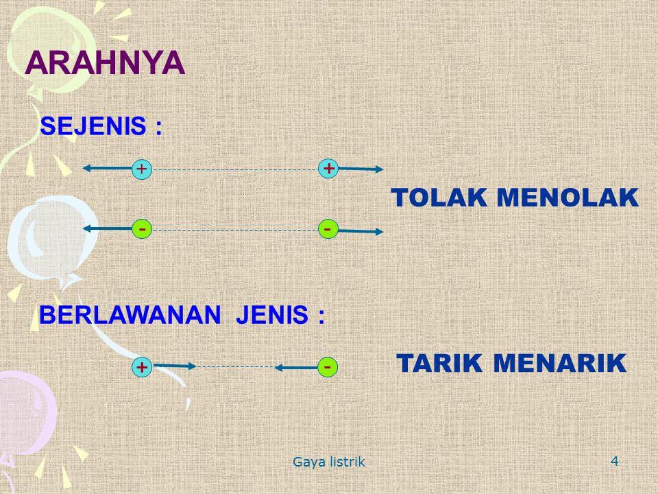 Gaya listrik 4 ARAHNYA + + + - BERLAWANAN JENIS : TARIK MENARIK SEJENIS : TOLAK MENOLAK - -
