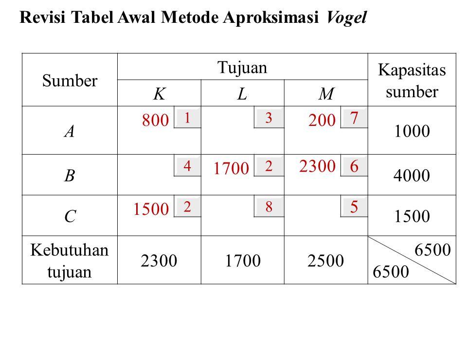 Revisi Tabel Awal Metode Aproksimasi Vogel Sumber Tujuan Kapasitas sumber KL M A 800 13 200 7 1000 B 4 1700 2 2300 6 4000 C 1500 28 5 Kebutuhan tujuan