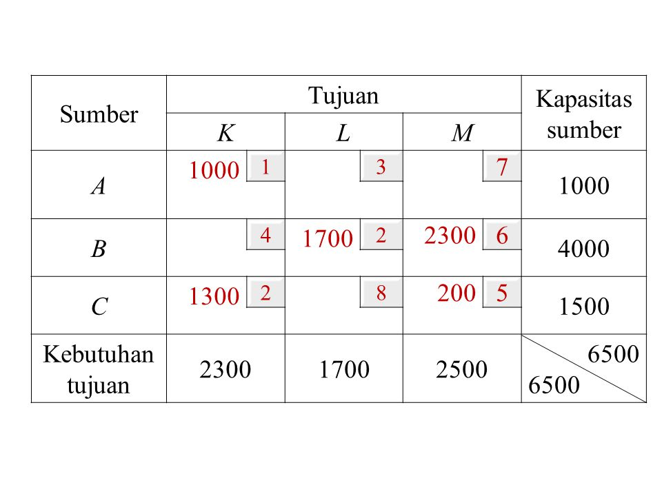 Sumber Tujuan Kapasitas sumber KL M A 1000 13 7 B 4 1700 2 2300 6 4000 C 1300 28 200 5 1500 Kebutuhan tujuan 230017002500 6500