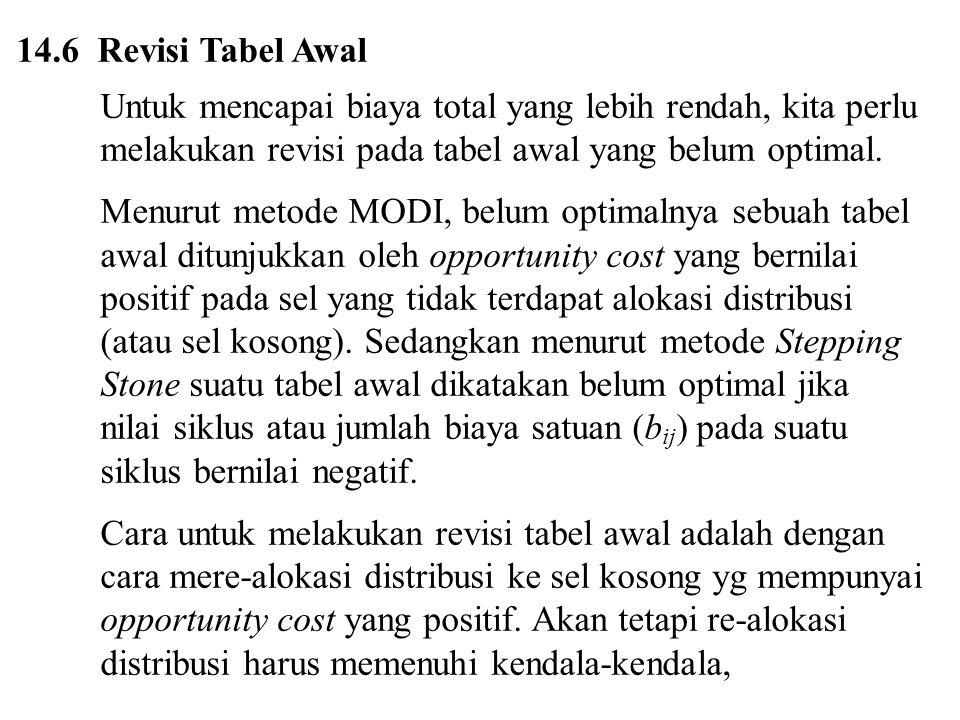 14.6 Revisi Tabel Awal Untuk mencapai biaya total yang lebih rendah, kita perlu melakukan revisi pada tabel awal yang belum optimal. Menurut metode MO