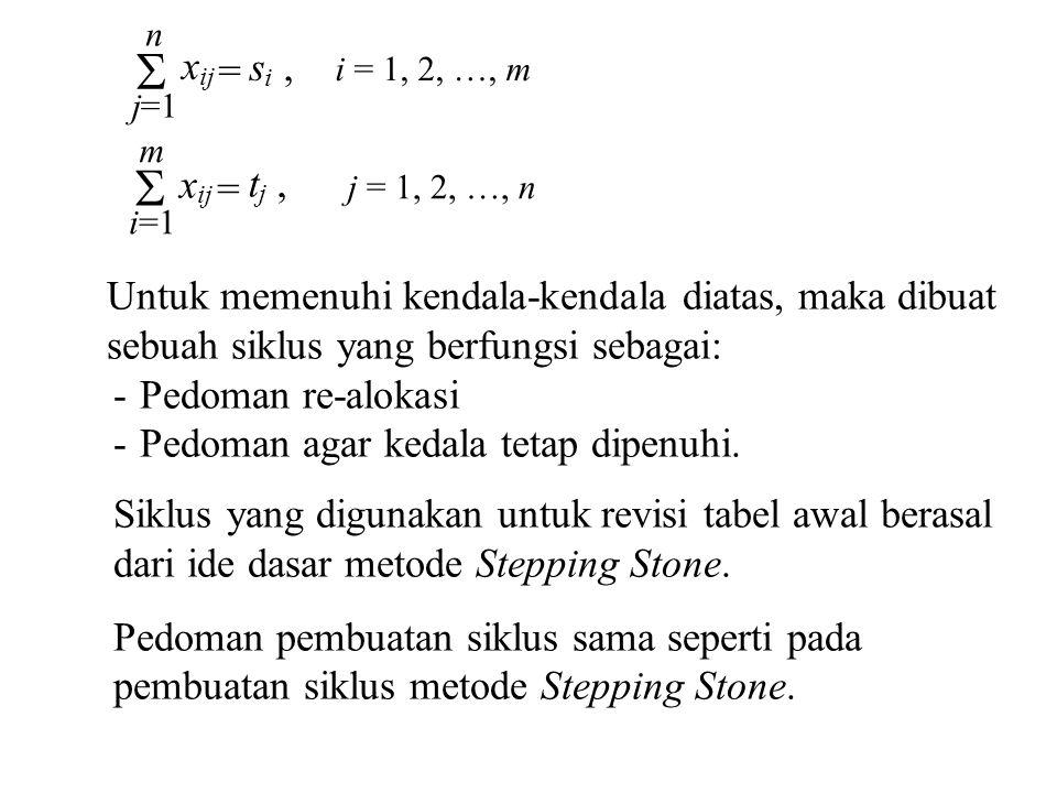 i = 1, 2, …, m =  j=1 n x ij s i,  i=1 m x ij t j, = j = 1, 2, …, n Untuk memenuhi kendala-kendala diatas, maka dibuat sebuah siklus yang berfungsi