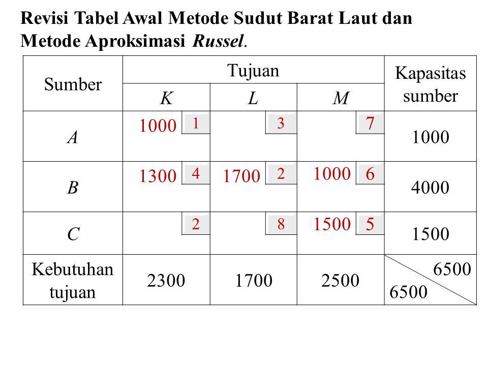 Revisi Tabel Awal Metode Sudut Barat Laut dan Metode Aproksimasi Russel. Sumber Tujuan Kapasitas sumber KL M A 1000 13 7 B 1300 4 1700 2 1000 6 4000 C