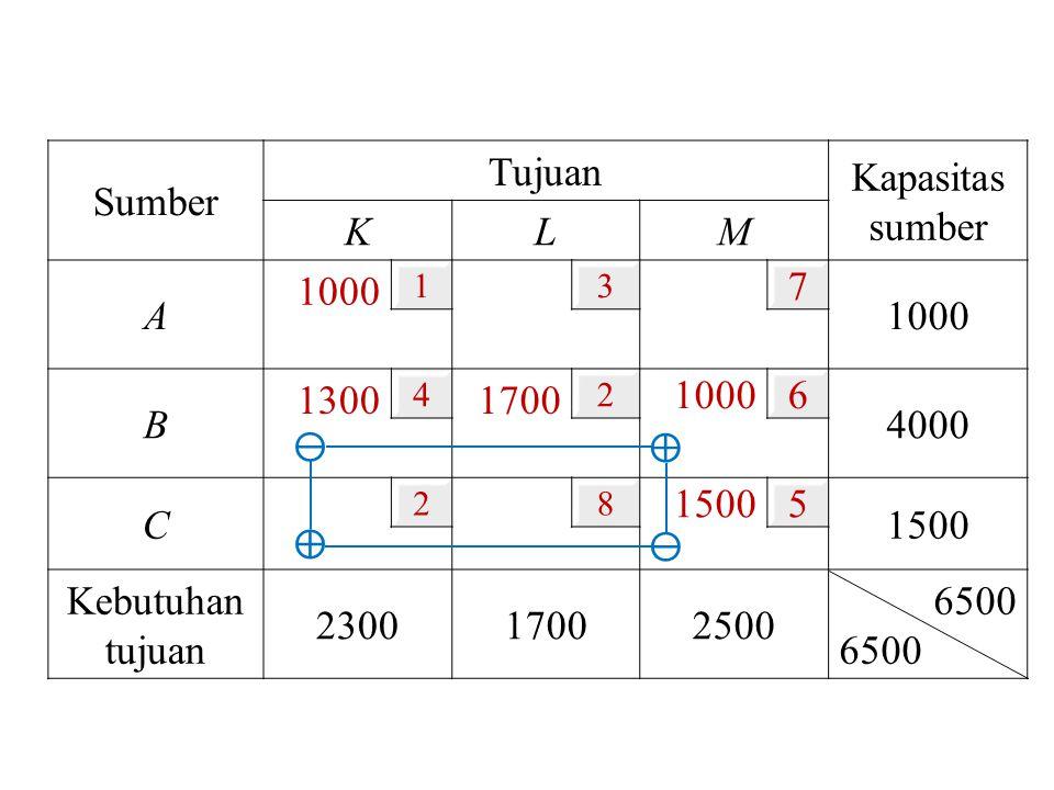 Sumber Tujuan Kapasitas sumber KL M A 1000 13 7 B 1300 4 1700 2 1000 6 4000 C 28 1500 5 Kebutuhan tujuan 230017002500 6500 ⊕ ⊖ ⊖ ⊕