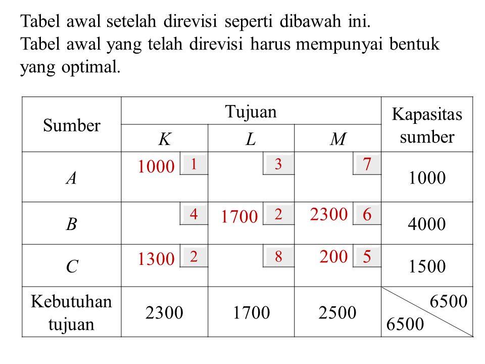 Sumber Tujuan Kapasitas sumber KL M A 1000 13 7 B 4 1700 2 2300 6 4000 C 1300 28 200 5 1500 Kebutuhan tujuan 230017002500 6500 Tabel awal setelah dire