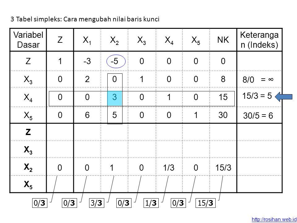 http://rosihan.web.id 3 Tabel simpleks: Cara mengubah nilai baris kunci Variabel Dasar ZX1X1 X2X2 X3X3 X4X4 X5X5 NK Keteranga n (Indeks) Z1-3-50000 X3X3 0201008 X4X4 00301015 X5X5 06500130 Z X3X3 X2X2 X5X5 0/3 3/30/31/30/3 15/3 8/0 = ∞ 15/3 = 5 30/5 = 6 001001/315/3