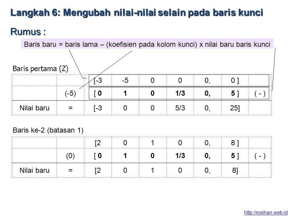 http://rosihan.web.id Langkah6: Mengubah nilai-nilai selain pada baris kunci Langkah 6: Mengubah nilai-nilai selain pada baris kunci Rumus : Baris baru = baris lama – (koefisien pada kolom kunci) x nilai baru baris kunci [-3-5000,0 ] (-5)[ 0101/30,5 ]( - ) Nilai baru=[-3005/30,25] Baris pertama (Z) Baris ke-2 (batasan 1) [20100,8 ] (0)[ 0101/30,5 ]( - ) Nilai baru=[20100,8]