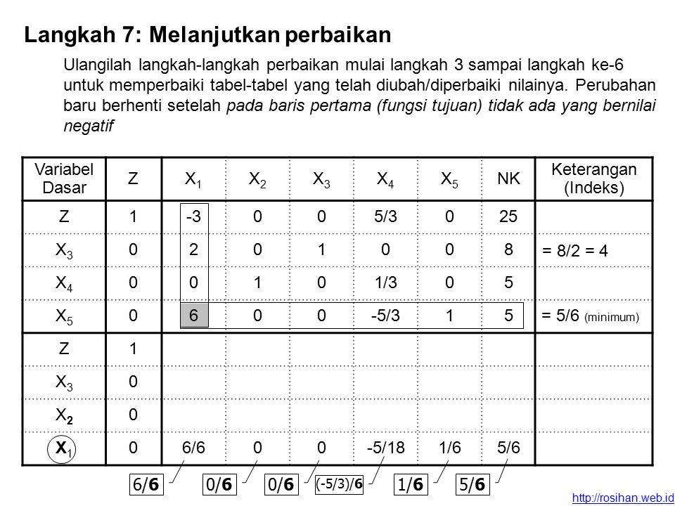 http://rosihan.web.id Variabel Dasar ZX1X1 X2X2 X3X3 X4X4 X5X5 NK Keterangan (Indeks) Z1-3005/3025 X3X3 0201008 X4X4 00101/305 X5X5 0600-5/315 Z1 X3X3 0 X2X2 0 X1X1 06/600-5/181/65/6 Langkah 7: Melanjutkan perbaikan Ulangilah langkah-langkah perbaikan mulai langkah 3 sampai langkah ke-6 untuk memperbaiki tabel-tabel yang telah diubah/diperbaiki nilainya.