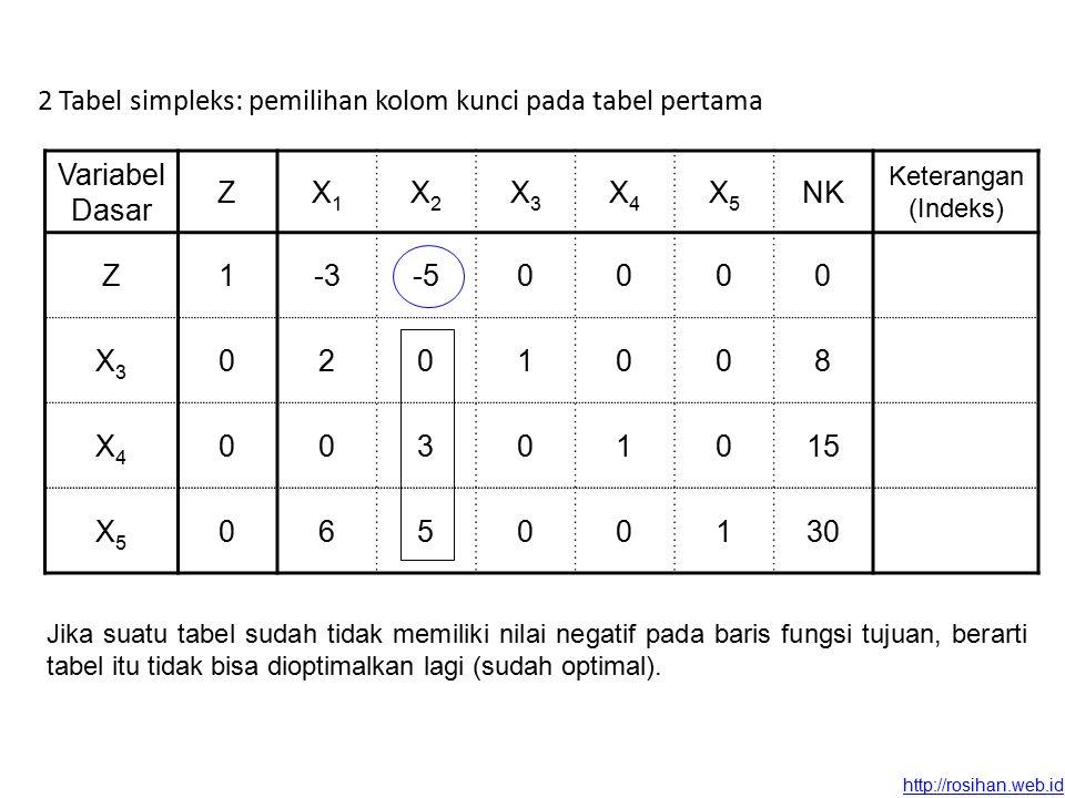 http://rosihan.web.id Variabel Dasar ZX1X1 X2X2 X3X3 X4X4 X5X5 NK Keterangan (Indeks) Z1-3-50000 X3X3 0201008 X4X4 00301015 X5X5 06500130 2 Tabel simpleks: pemilihan kolom kunci pada tabel pertama Jika suatu tabel sudah tidak memiliki nilai negatif pada baris fungsi tujuan, berarti tabel itu tidak bisa dioptimalkan lagi (sudah optimal).