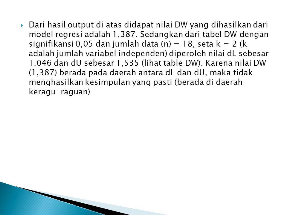 Dari hasil output di atas didapat nilai DW yang dihasilkan dari model regresi adalah 1,387. Sedangkan dari tabel DW dengan signifikansi 0,05 dan jum