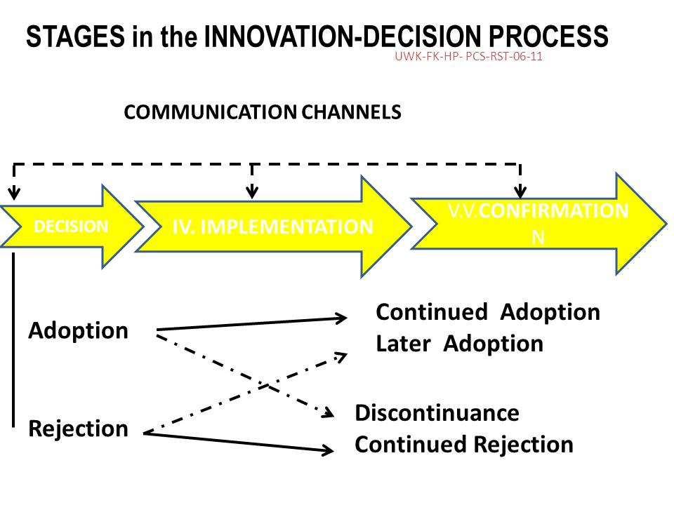 UWK-FK-HP- PCS-RST-06-11 20 STAGES in the INNOVATION-DECISION PROCESS COMMUNICATION CHANNELS IV.