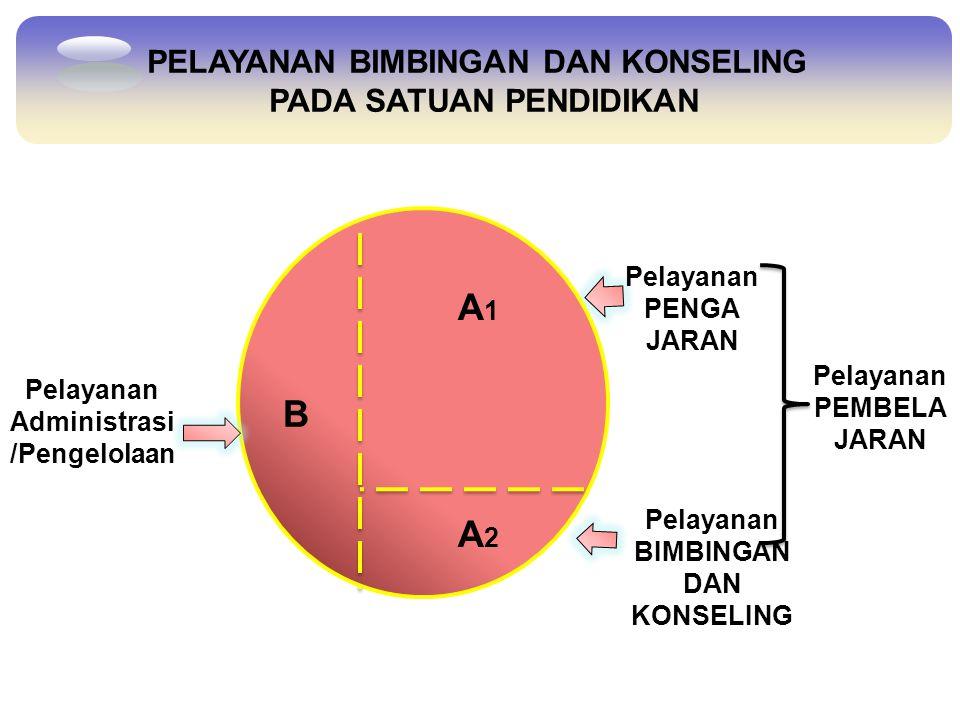 A1A1 A2A2 B Pelayanan PENGA JARAN Pelayanan BIMBINGAN DAN KONSELING Pelayanan Administrasi /Pengelolaan Pelayanan PEMBELA JARAN PELAYANAN BIMBINGAN DA