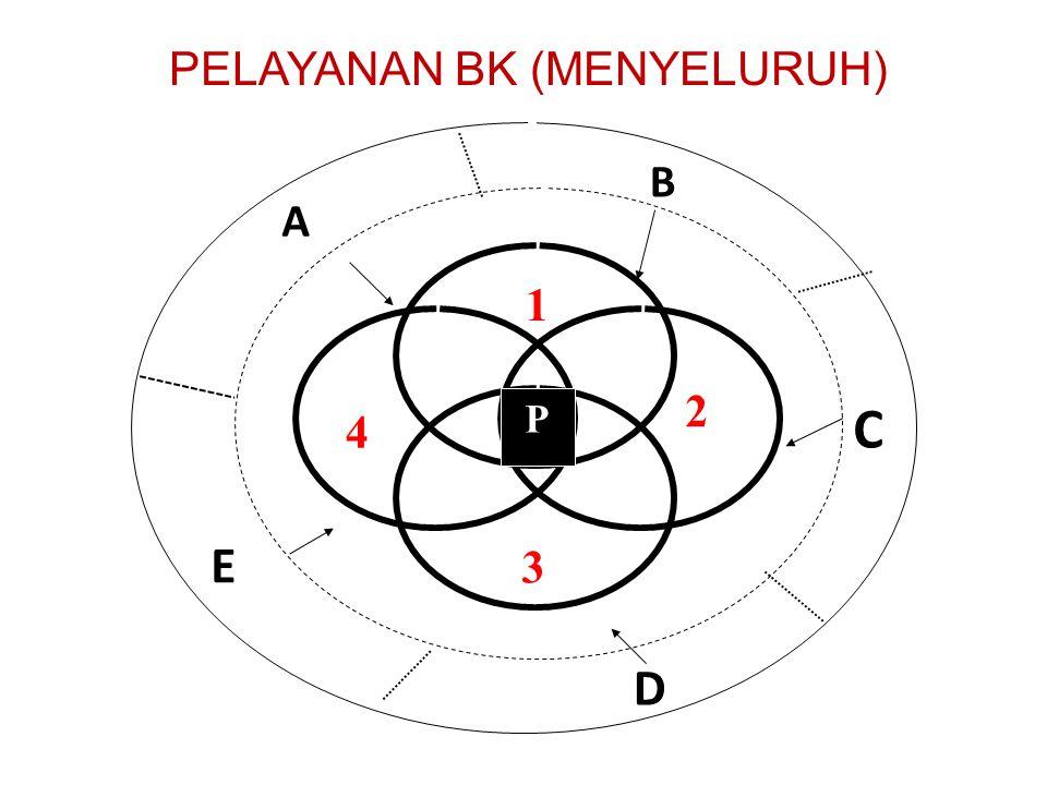 4 C D E A B 2 3 P 1 PELAYANAN BK (MENYELURUH)