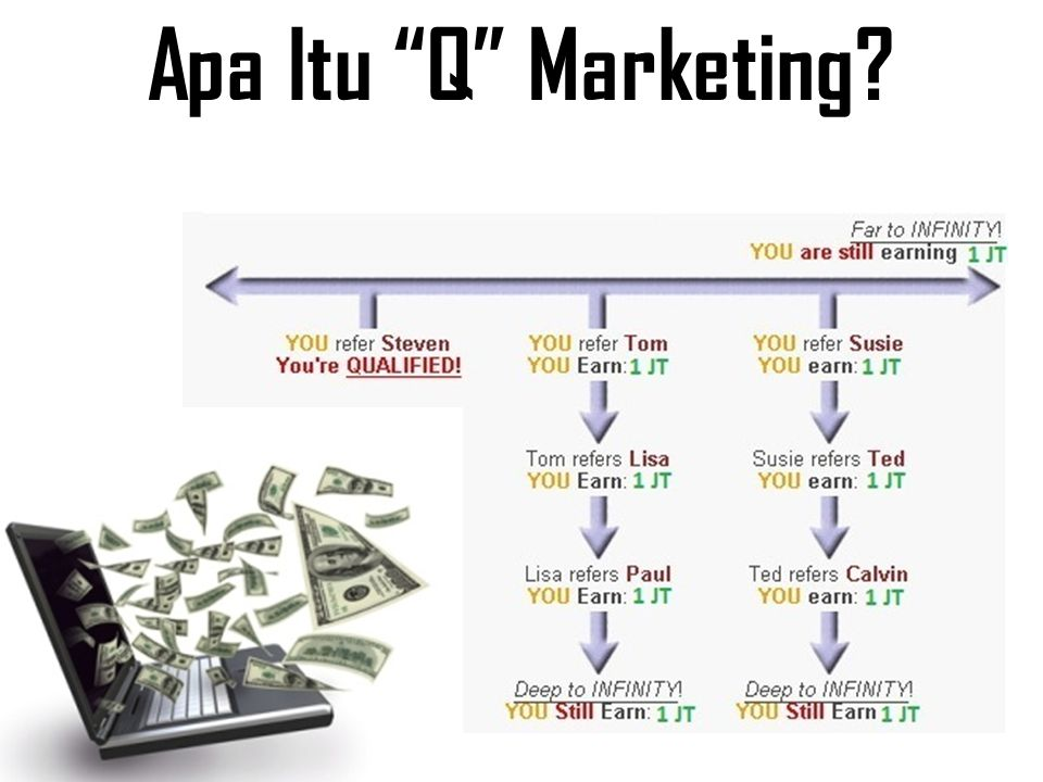 Apa Itu Q Marketing?