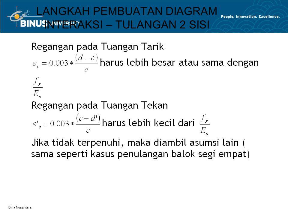 Bina Nusantara LANGKAH PEMBUATAN DIAGRAM INTERAKSI – TULANGAN 2 SISI