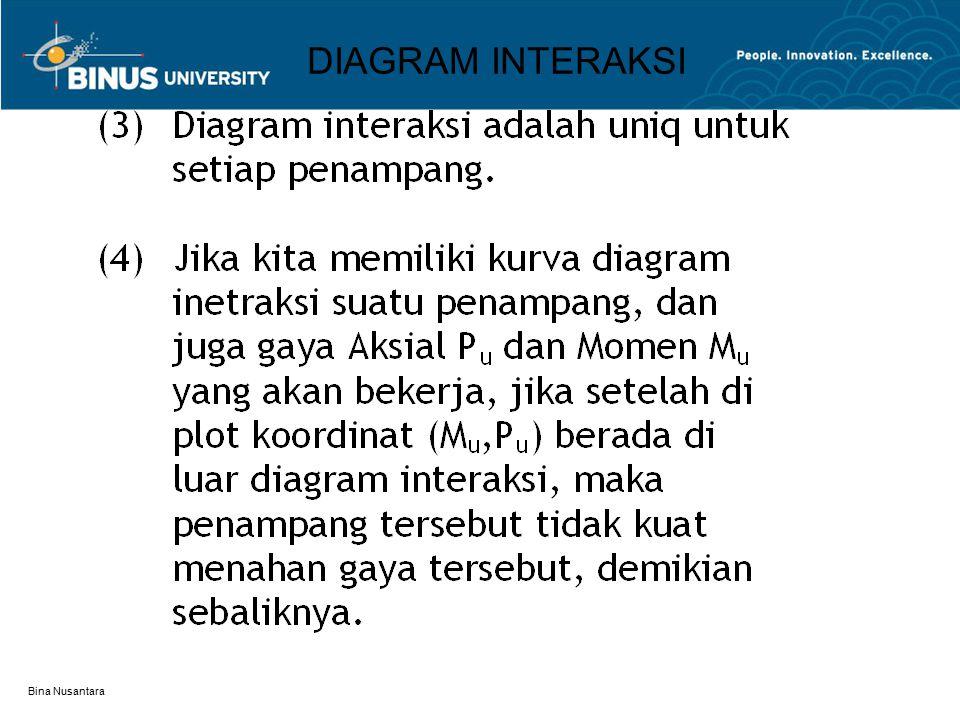 Bina Nusantara DIAGRAM INTERAKSI