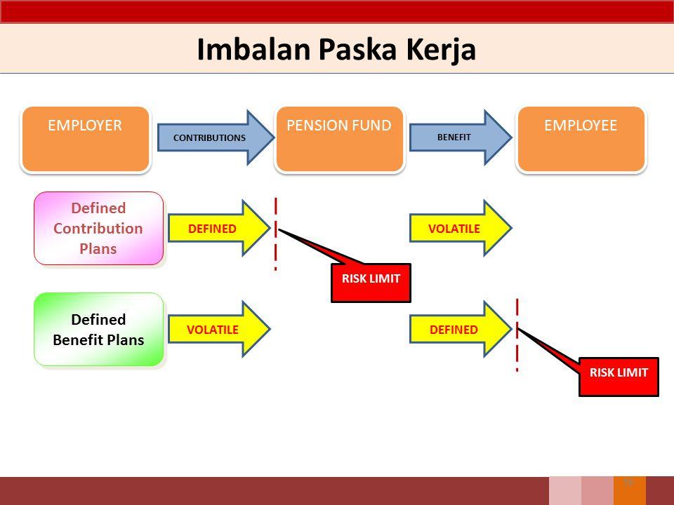 Imbalan Paska Kerja EMPLOYER PENSION FUND EMPLOYEE CONTRIBUTIONS BENEFIT Defined Contribution Plans Defined Benefit Plans DEFINEDVOLATILE DEFINED RISK