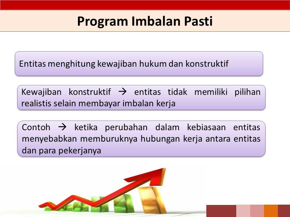 Program Imbalan Pasti Entitas menghitung kewajiban hukum dan konstruktif Kewajiban konstruktif  entitas tidak memiliki pilihan realistis selain memba