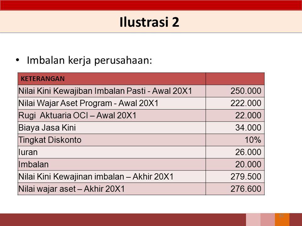 Ilustrasi 2 Imbalan kerja perusahaan: 80 KETERANGAN Nilai Kini Kewajiban Imbalan Pasti - Awal 20X1250.000 Nilai Wajar Aset Program - Awal 20X1222.000