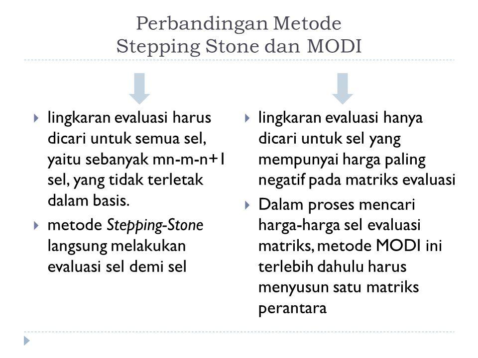 Perbandingan Metode Stepping Stone dan MODI  lingkaran evaluasi harus dicari untuk semua sel, yaitu sebanyak mn-m-n+1 sel, yang tidak terletak dalam