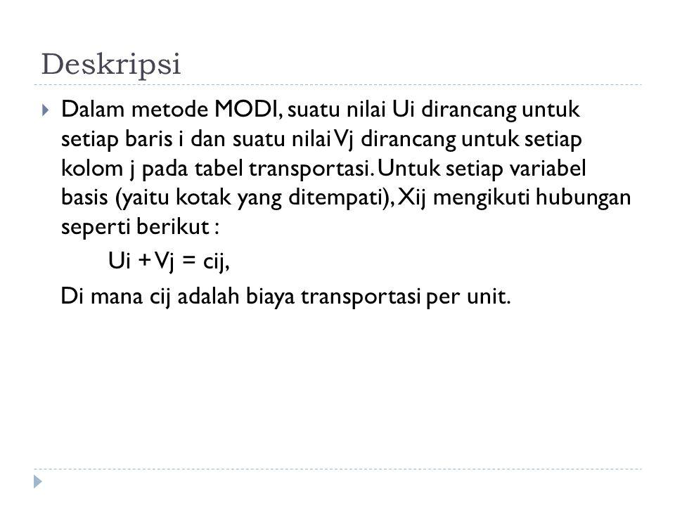Langkah – langkah Metode MODI 1.