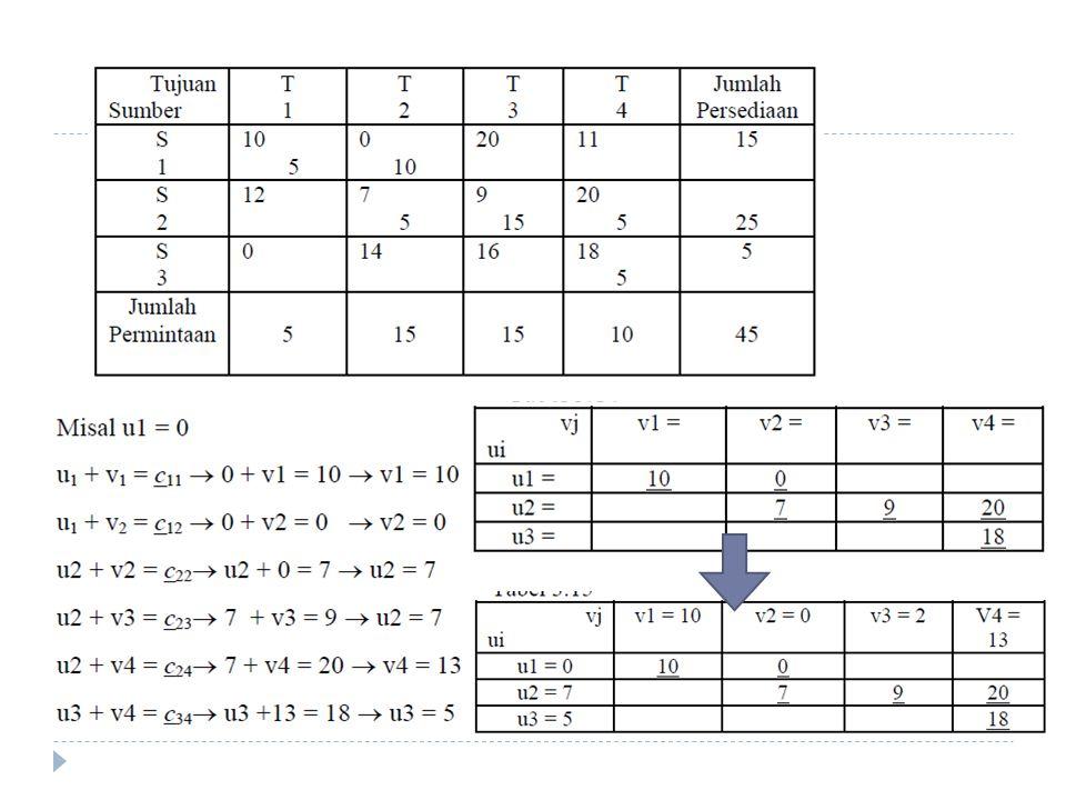  Selanjutnya dengan menggunakan rumus ui + vj = cij pada sel-sel non basis, maka dapat dicari harga cij c13 = u1 + v3 = 0 + 2 = 2 c14 = u1 + v4 = 0 + 13 = 13 c21 = u2 + v1 = 7 + 10 = 17 c31 = u3 + v1 = 5 + 10 = 15 c32 = u3 + v2 = 5 + 0 = 5 c33 = u3 + v3 = 5 + 2 = 7  Setelah matriks Zij diperoleh, maka selisih matriks Dij, yang adalah matriks evaluasi dapat dihitung dengan rumus : Dij = cij – Zij  Perhitungan matrik itu dapat dilihat dalam pengurangan matriks berikut :  Dari matriks evaluasi di atas diperoleh bahwa harga sel yang paling kecil (minimum) adalah untuk sel (3,1) ayau d31 dengan harga -15.