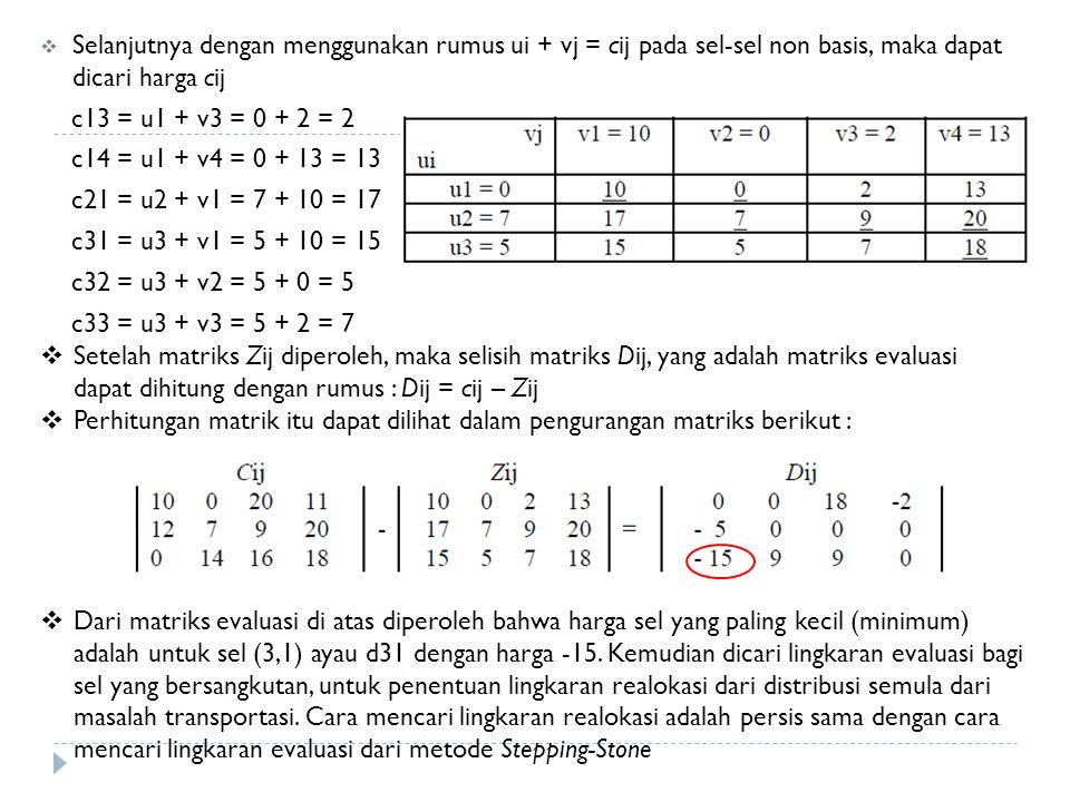  Selanjutnya dengan menggunakan rumus ui + vj = cij pada sel-sel non basis, maka dapat dicari harga cij c13 = u1 + v3 = 0 + 2 = 2 c14 = u1 + v4 = 0 +