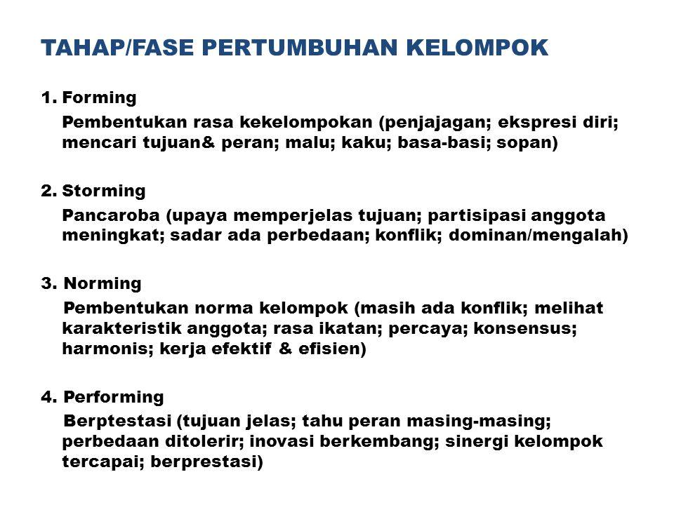 TAHAP/FASE PERTUMBUHAN KELOMPOK 1.Forming Pembentukan rasa kekelompokan (penjajagan; ekspresi diri; mencari tujuan& peran; malu; kaku; basa-basi; sopa