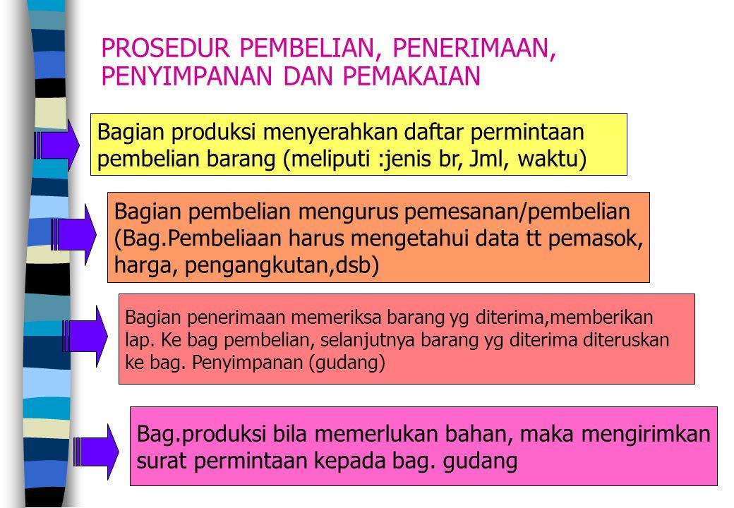 27 PROSEDUR PEMBELIAN, PENERIMAAN, PENYIMPANAN DAN PEMAKAIAN Bagian produksi menyerahkan daftar permintaan pembelian barang (meliputi :jenis br, Jml,