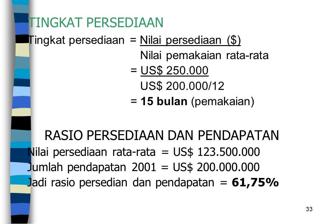 33 TINGKAT PERSEDIAAN Tingkat persediaan = Nilai persediaan ($) Nilai pemakaian rata-rata = US$ 250.000 US$ 200.000/12 = 15 bulan (pemakaian) RASIO PE