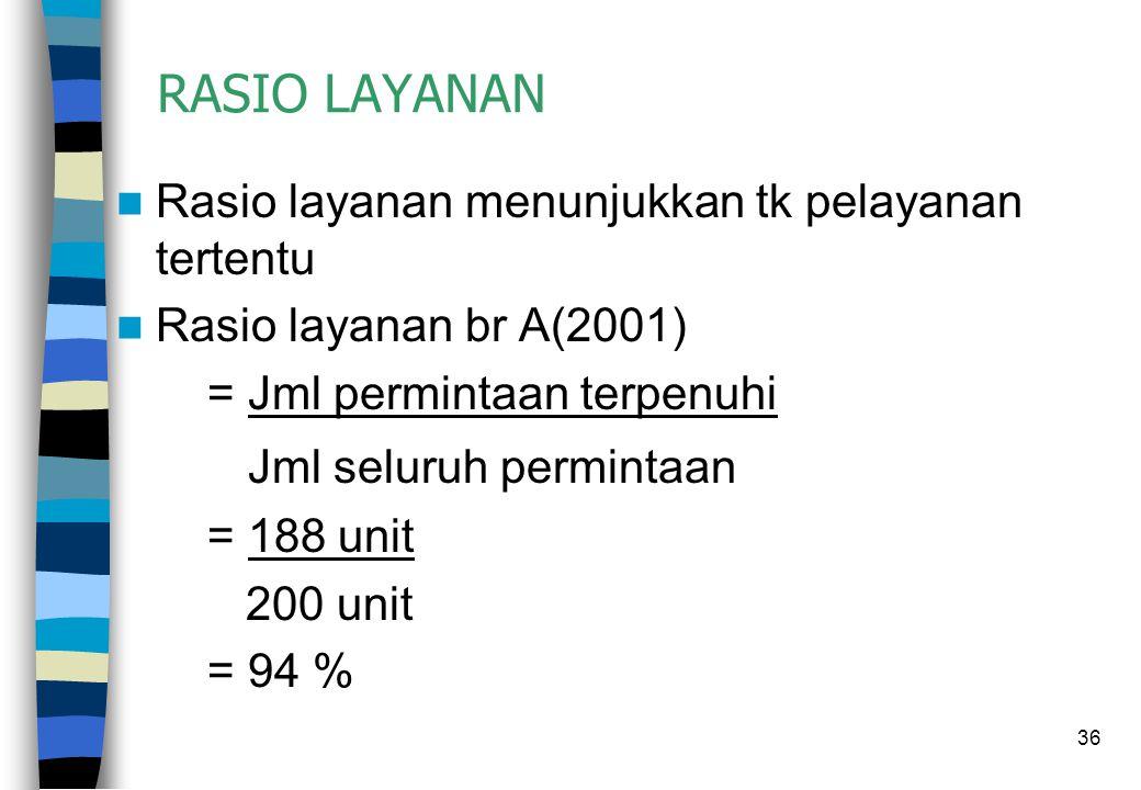 36 RASIO LAYANAN Rasio layanan menunjukkan tk pelayanan tertentu Rasio layanan br A(2001) = Jml permintaan terpenuhi Jml seluruh permintaan = 188 unit