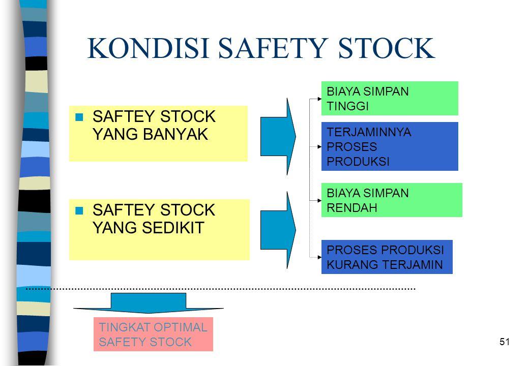 51 KONDISI SAFETY STOCK SAFTEY STOCK YANG BANYAK SAFTEY STOCK YANG SEDIKIT BIAYA SIMPAN TINGGI TERJAMINNYA PROSES PRODUKSI BIAYA SIMPAN RENDAH PROSES