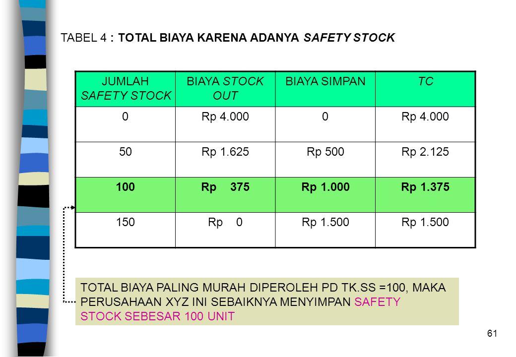 61 TABEL 4 : TOTAL BIAYA KARENA ADANYA SAFETY STOCK JUMLAH SAFETY STOCK BIAYA STOCK OUT BIAYA SIMPANTC 0Rp 4.0000 50Rp 1.625Rp 500Rp 2.125 100Rp 375Rp