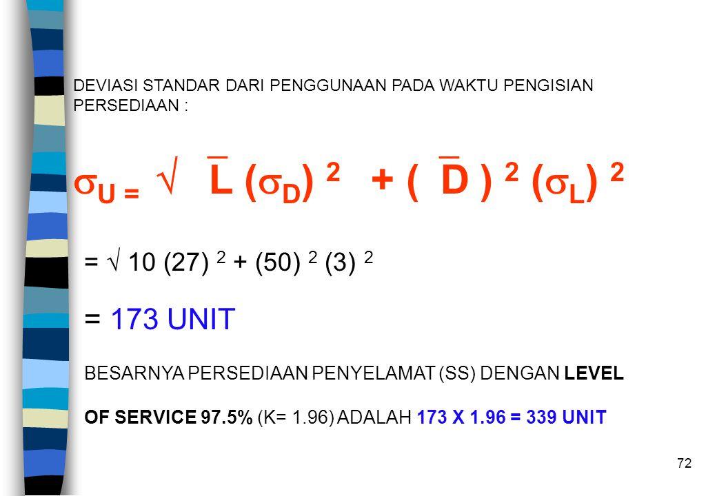 72 DEVIASI STANDAR DARI PENGGUNAAN PADA WAKTU PENGISIAN PERSEDIAAN :  U =   L (  D ) 2 + (  D ) 2 (  L ) 2 =  10 (27) 2 + (50) 2 (3) 2 = 173 UN