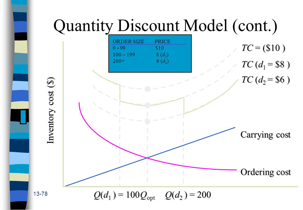13-78 Quantity Discount Model (cont.) Q opt Carrying cost Ordering cost Inventory cost ($) Q(d 1 ) = 100 Q(d 2 ) = 200 TC (d 2 = $6 ) TC (d 1 = $8 ) TC = ($10 ) ORDER SIZE PRICE 0 - 99 $10 100 – 199 8 (d 1 ) 200+ 6 (d 2 )