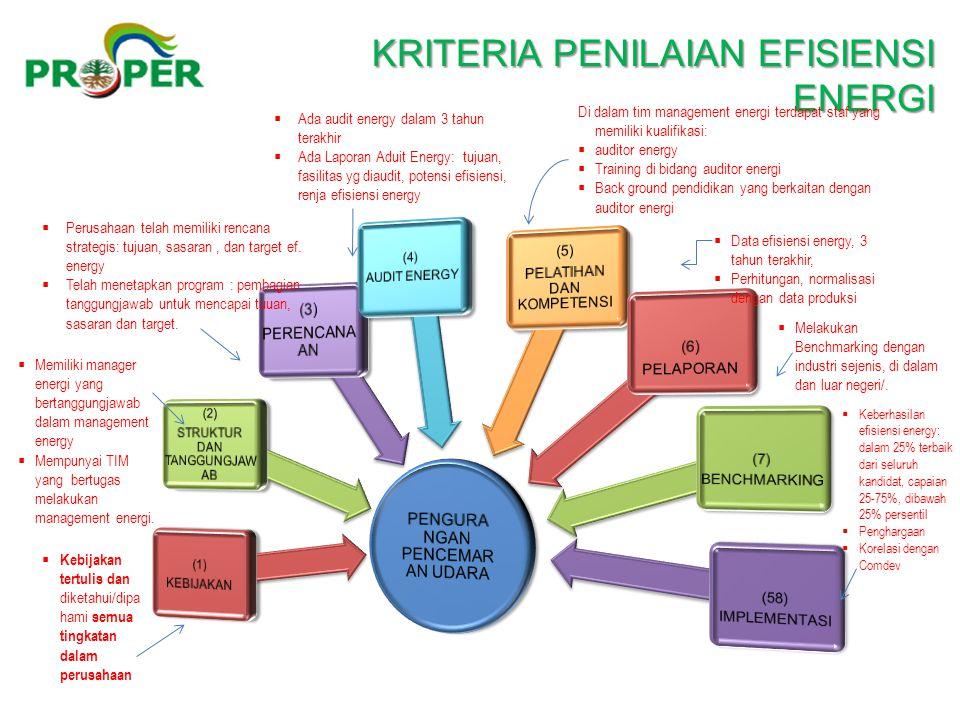  Kebijakan tertulis dan diketahui/dipa hami semua tingkatan dalam perusahaan  Memiliki manager energi yang bertanggungjawab dalam management energy