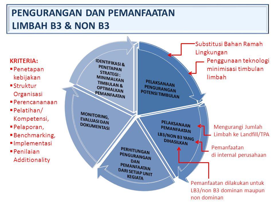 PENGURANGAN DAN PEMANFAATAN LIMBAH B3 & NON B3 Substitusi Bahan Ramah Lingkungan Penggunaan teknologi minimisasi timbulan limbah Pemanfaatan di intern